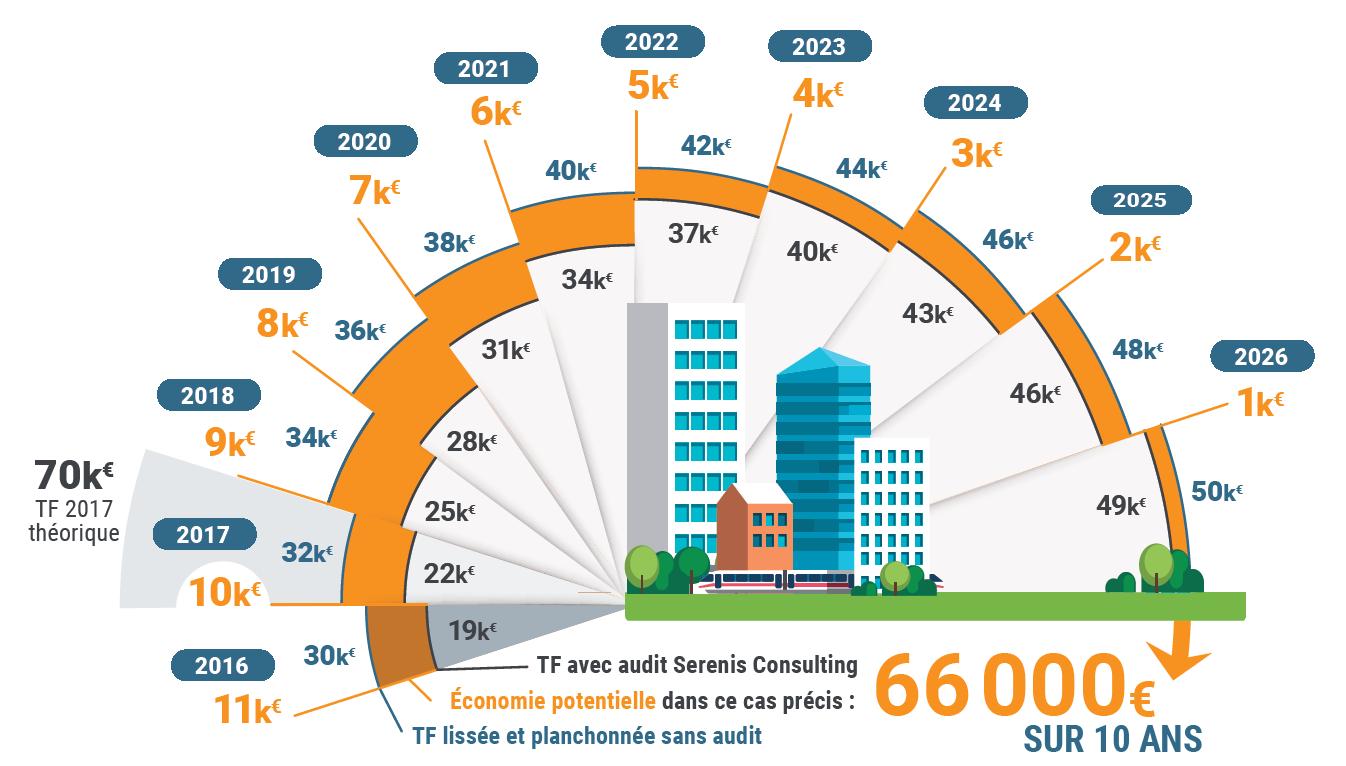 Infographie révision des valeurs locatives des locaux professionnels